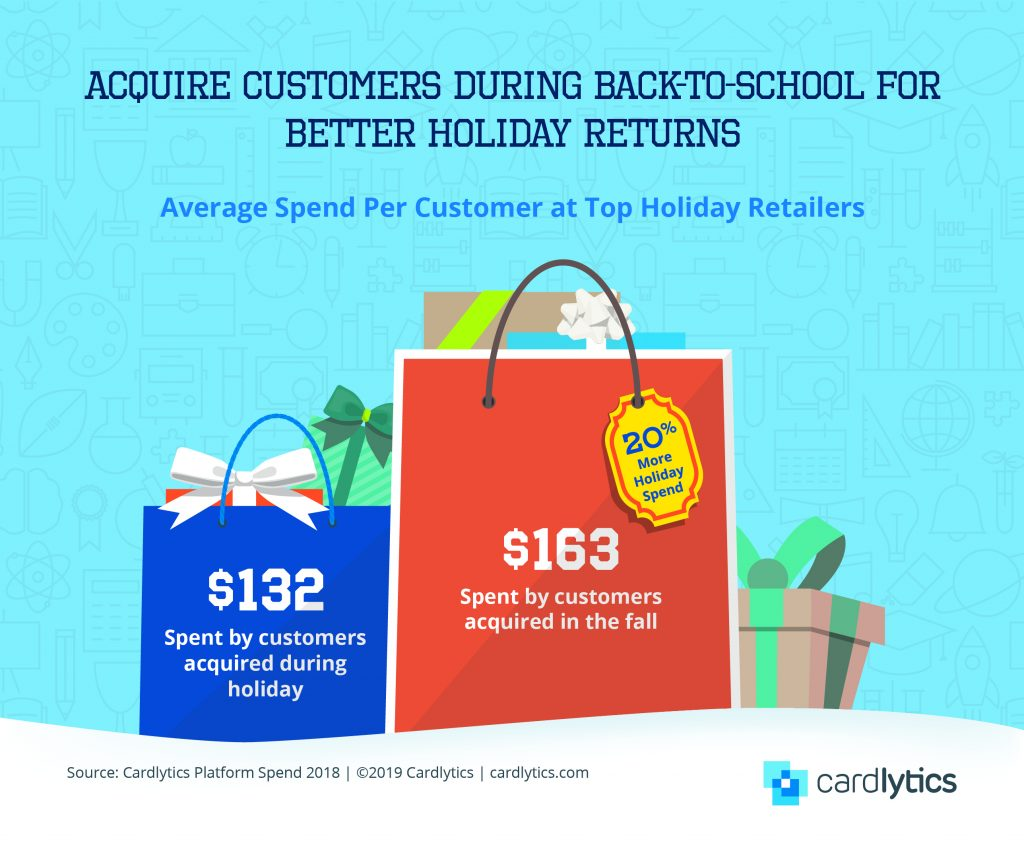 B2S Customer Acquisition for Holiday