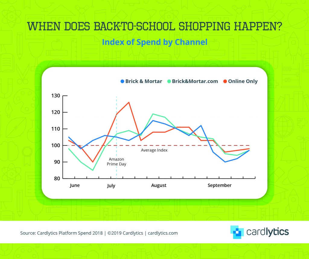 B2S Seasonality Index by Channel
