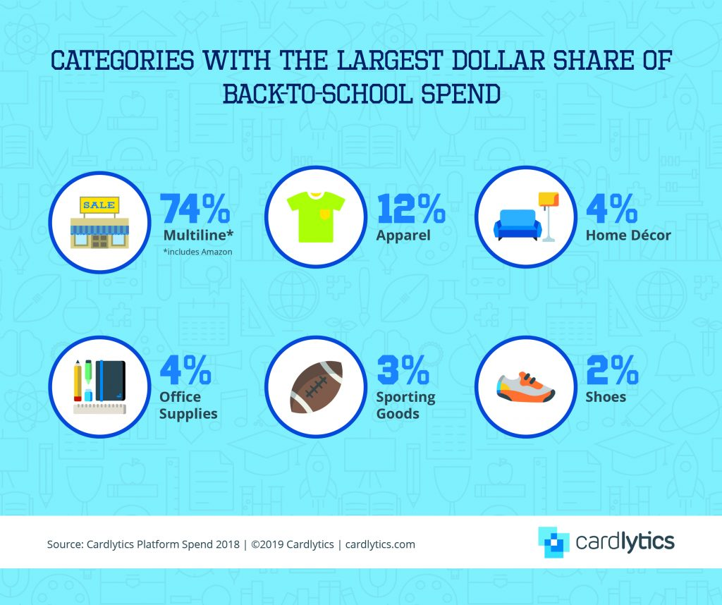 B2S Share of Spend by Category