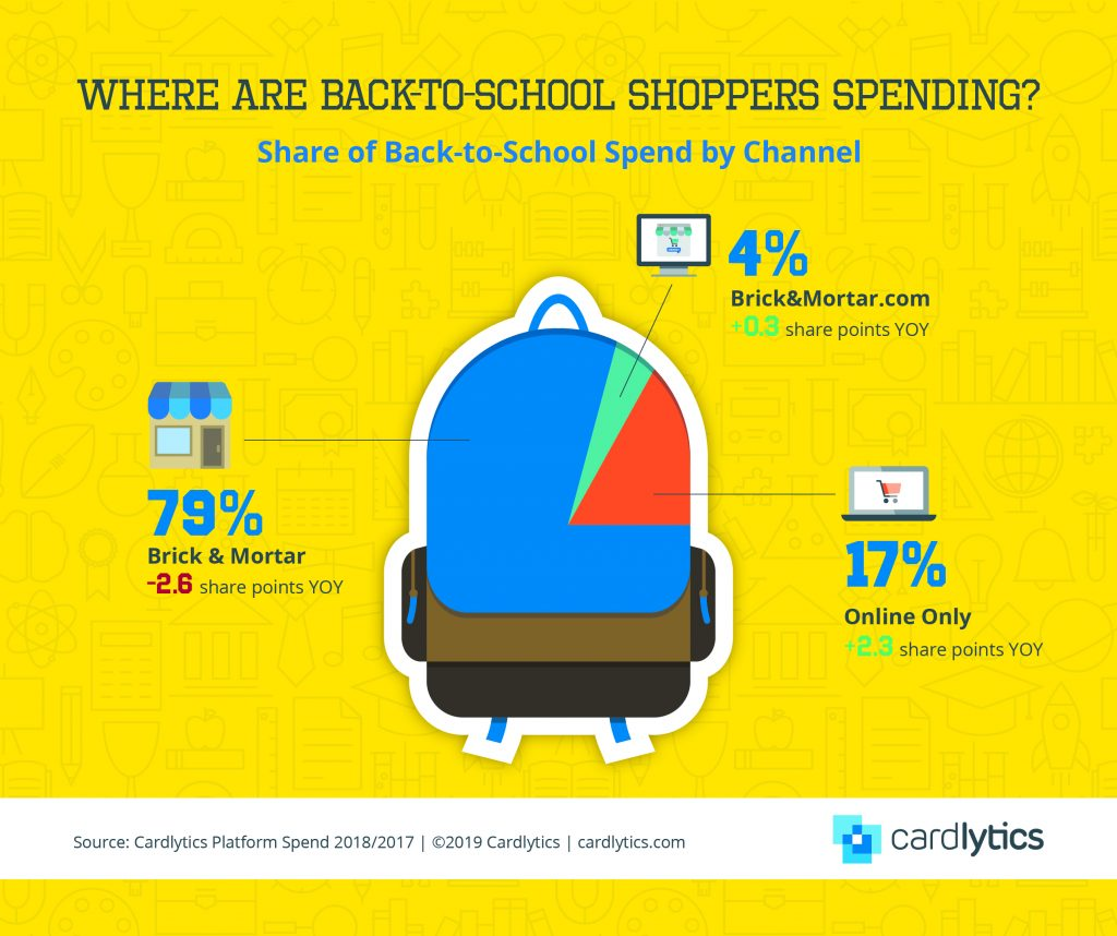 B2S Share of Spend by Channel