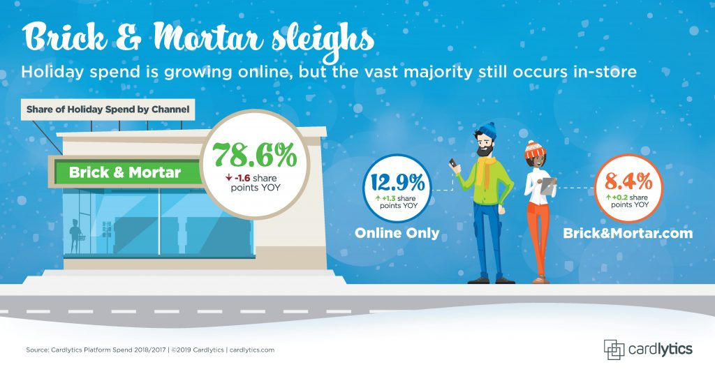 CDLX Holiday 2019 Spend Trend: Brick & Mortar sleighs