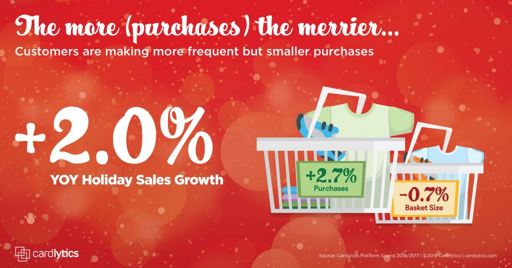 CDLX Holiday 2019 Spend Trend: the more purchases the merrier