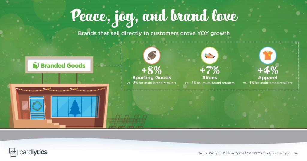 CDLX Holiday 2019 Spend Trend: Peace Joy Brand Love