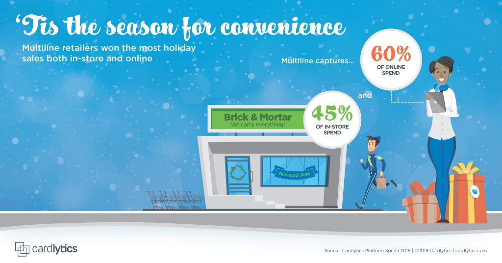 CDLX Holiday 2019 Spend Trend: Tis the Season for Convenience