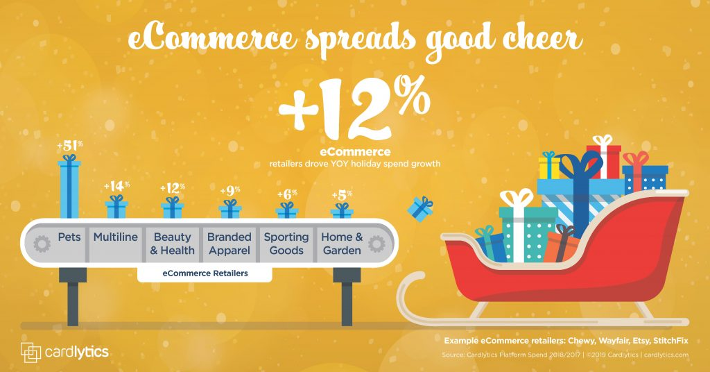 CDLX Holiday 2019 Spend Trend: eComm Spreads Cheer